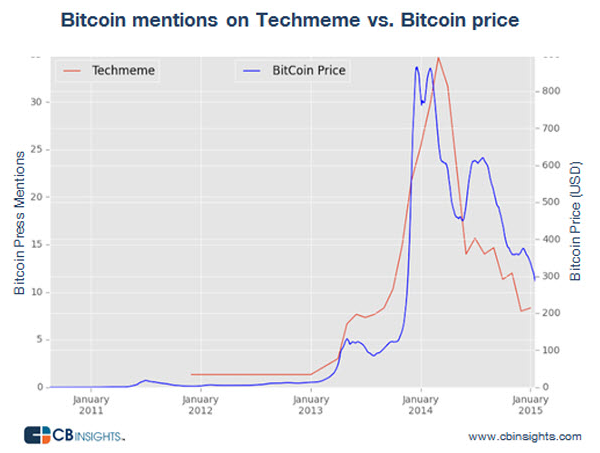 bitcoin price techmeme