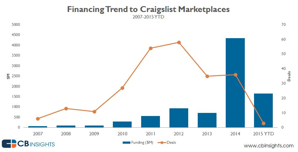 Unbundling Craigslist Garners Big Funding - $8 87 Billion Raised to