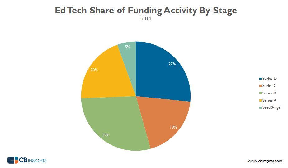 edtech2014funding