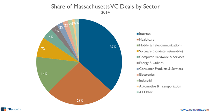 mass vc deal share vc report 2014