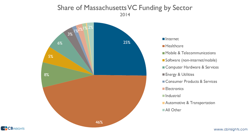 mass vc funding share vc report 2014