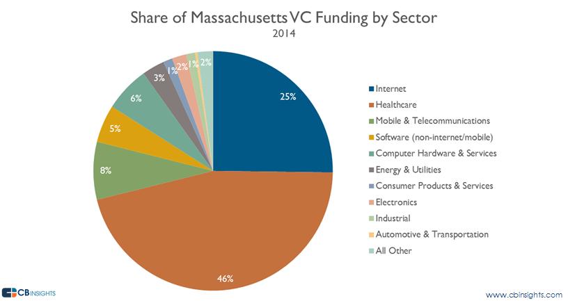 mass vc funding share vc report 2014