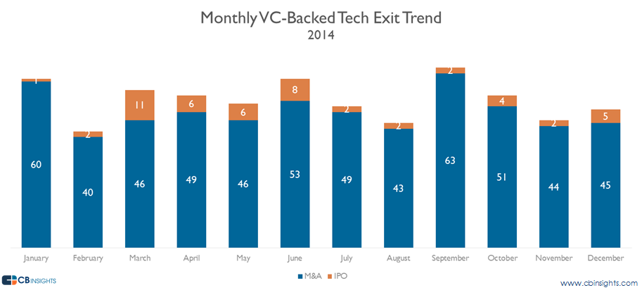 Monthly vc-backed tech exits in 2014