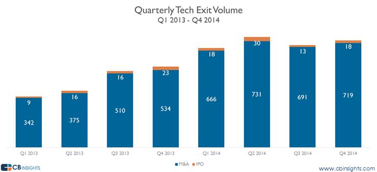 Quarterly Tech Exit Volume 2013-2014