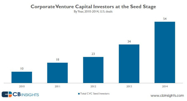 seed deals by corporate VCs