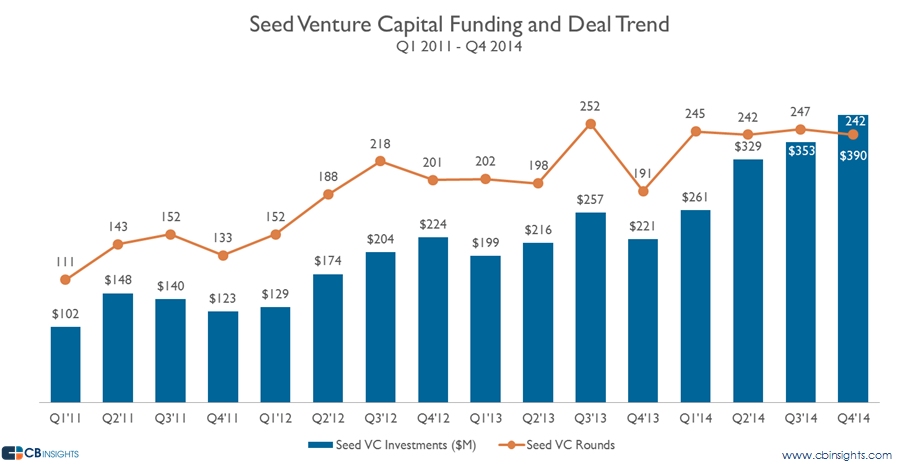 seed vc activity vc report 2014