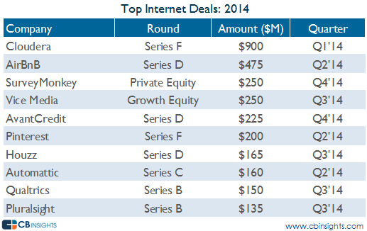 top internet vc deals 2014 vc report