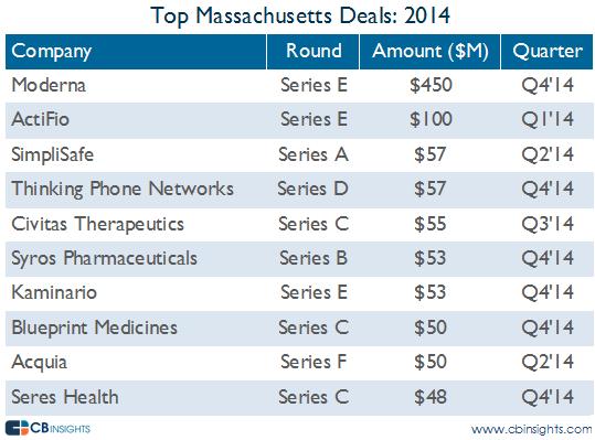 top mass deals vc report 2014