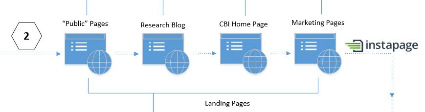 2 landing page