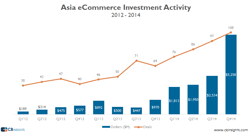 Asia eCommerce equity investments 1214