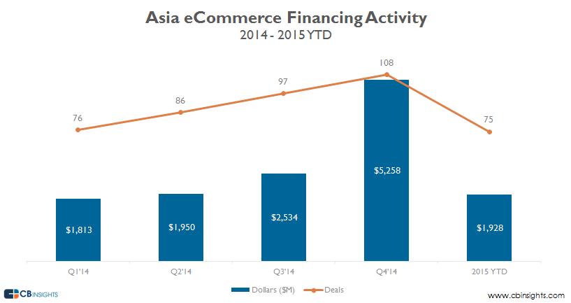 Asia ecommerce feb 2015