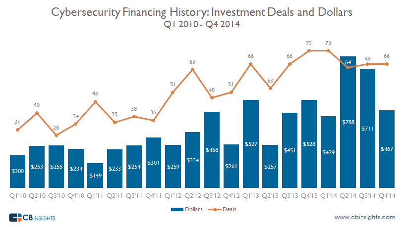 Cyber Security Deals and Dollars by Quarter