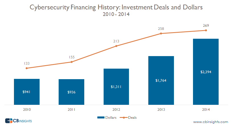 Cyber Security Deals and Dollars by Year