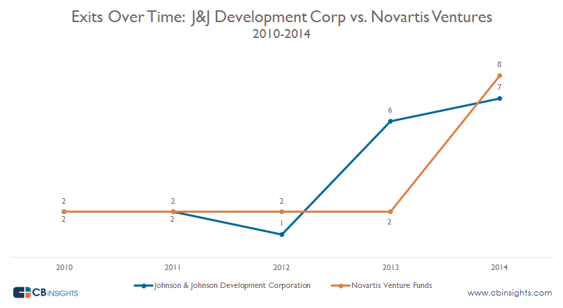 Exits over Time Corporate Health