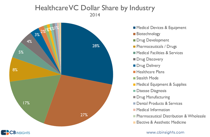 Healthcare VC dollar share industry 2014