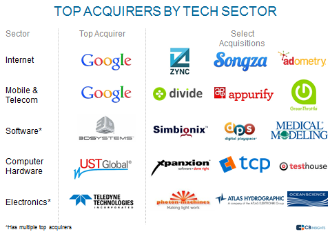 Top Acquirers by Sector