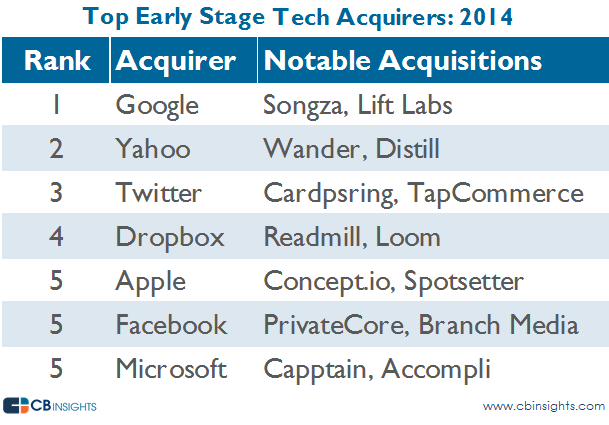 Top Early Stage Tech Acquirers 2014