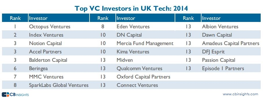 Top Investors UK
