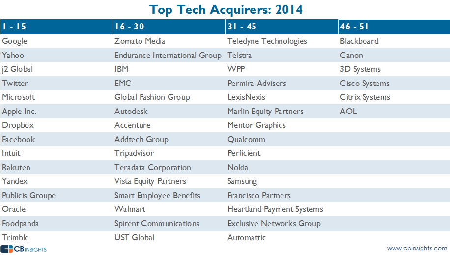 Top Tech Acquirers 2014