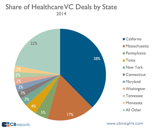 VC Healthcare Deals by State 2014