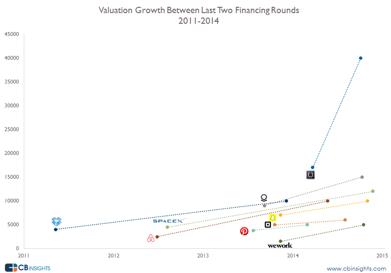 Valuation Growth Logos