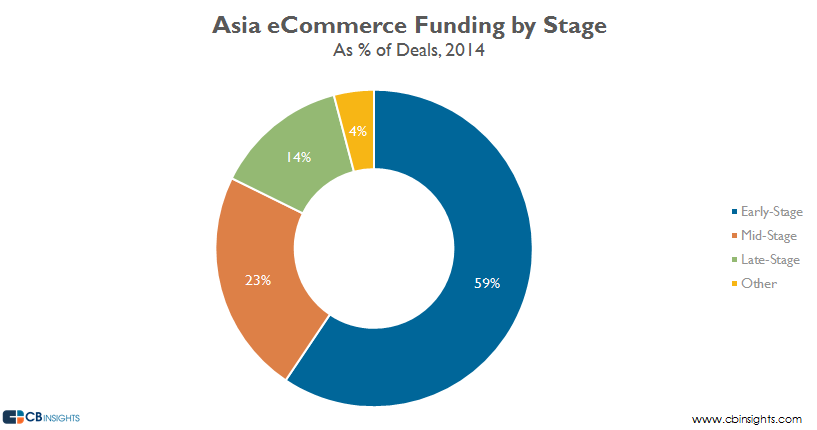 asia ecommerce funding by stage 14