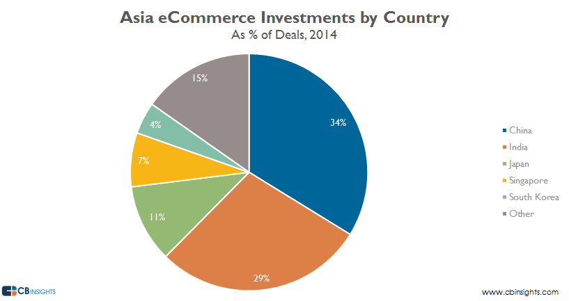 asia ecommerce investment by country 14
