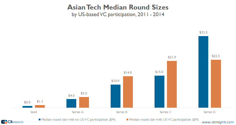 asia tech median sizes us participation v2