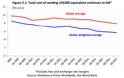 cost to send remittances