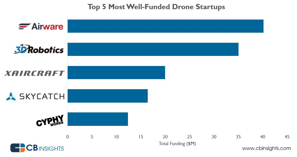 dronemostwellfunded
