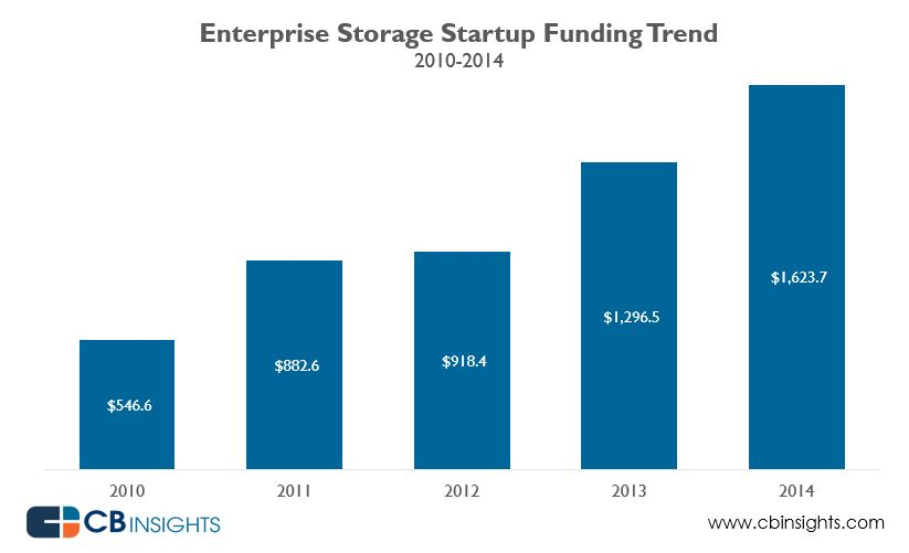 enterprisestorage