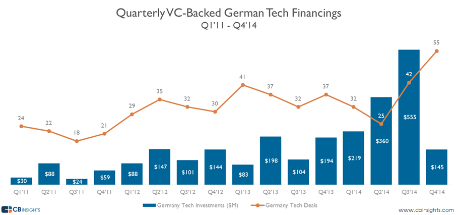 german VC-backed financings