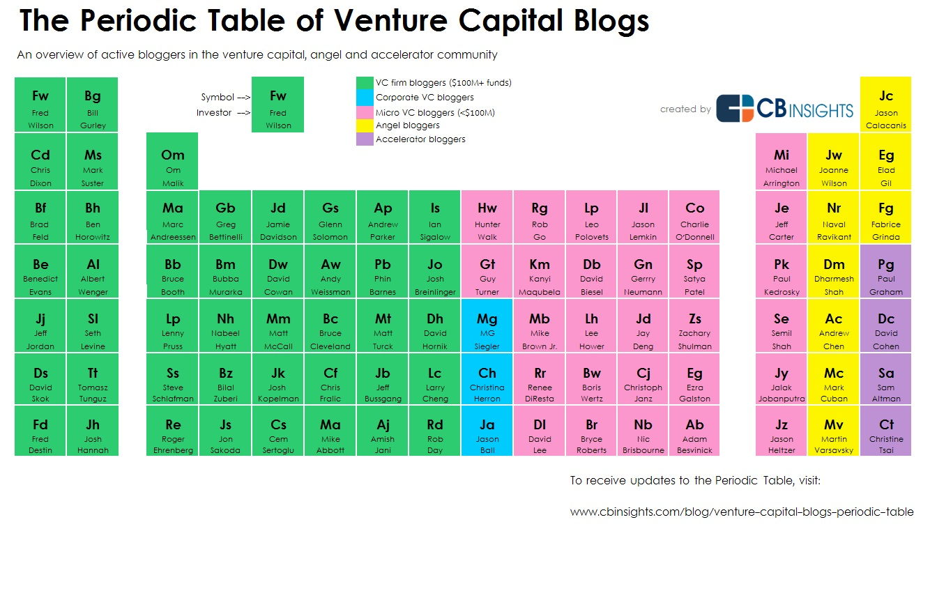 Perioidicblogsvc31g navigating the periodic table of venture capital blogs gamestrikefo Gallery