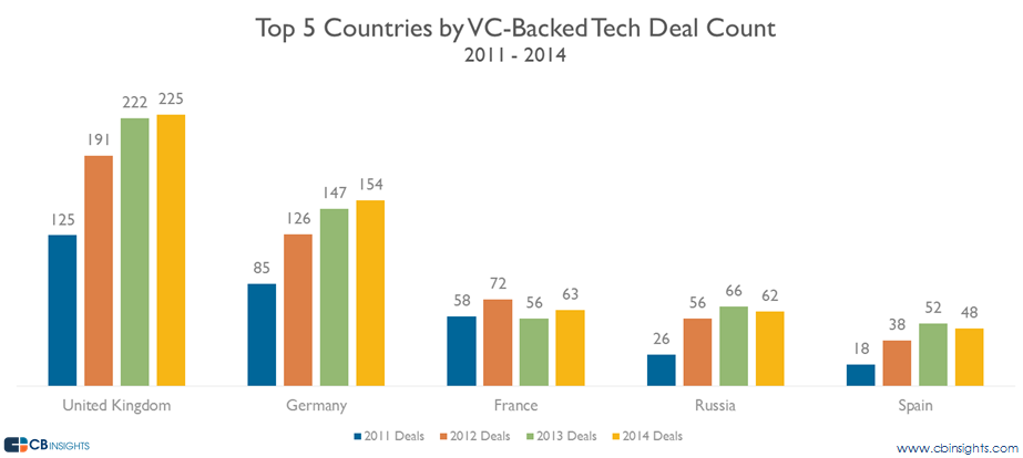 Top 5 European Countries for Tech Venture Capital