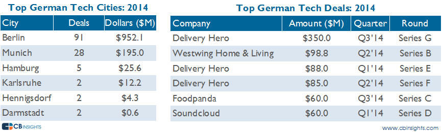 top german deals and cities 2014