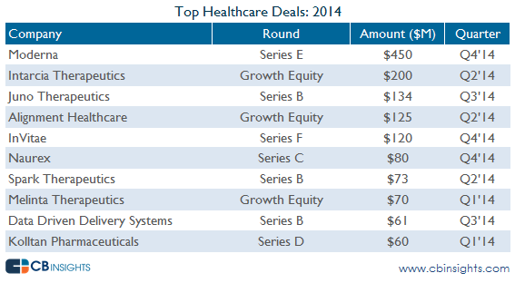 top healthcare deals vc report