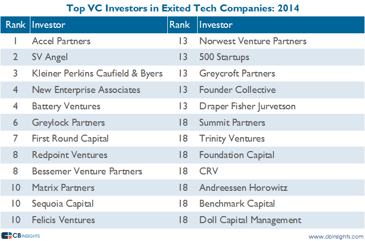 top vc investors exited tech companies 2014