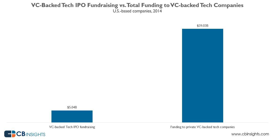 2014iposfunding