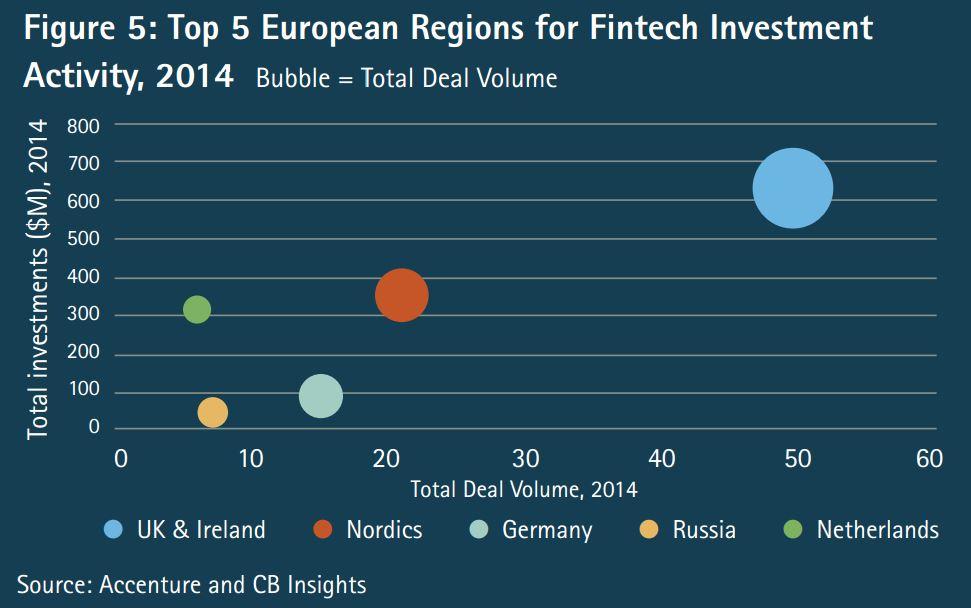 European Fintech Accenture