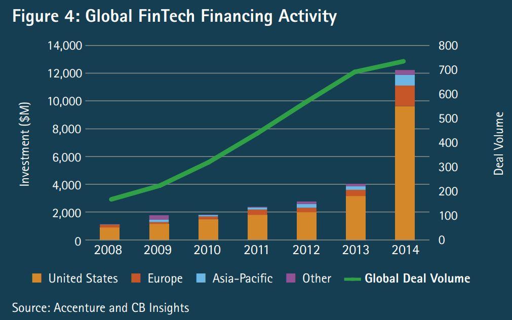 Global Fintech Accenture