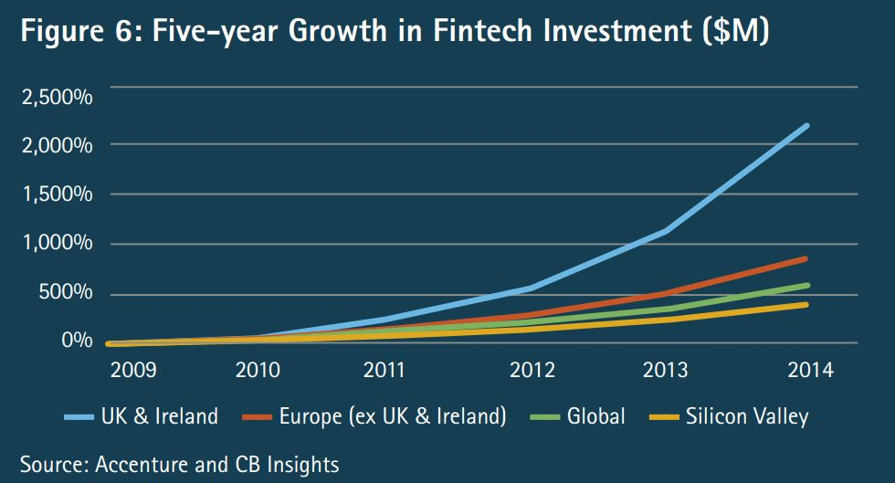 Growth in Fintech Accenture