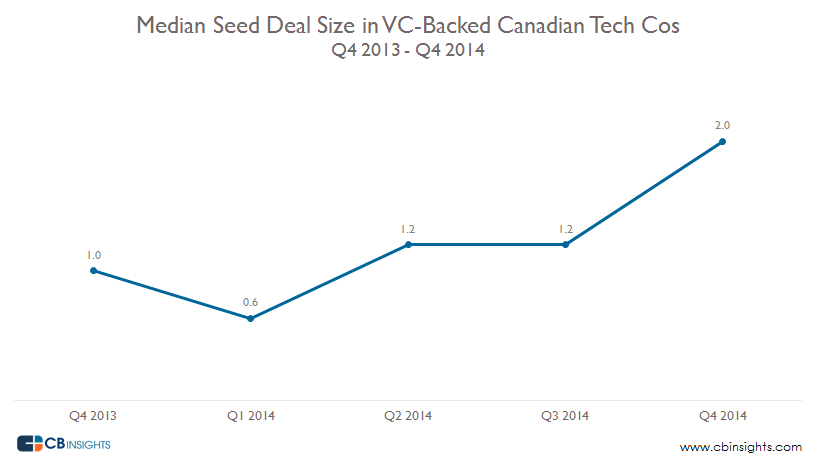 Median Seed Deal Size Canada