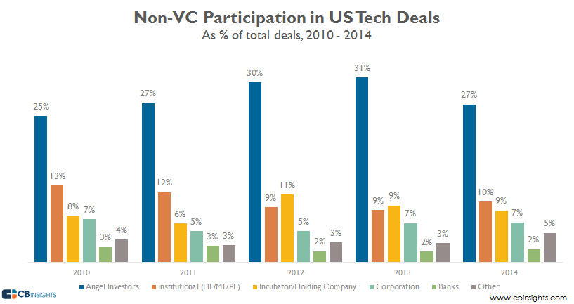 NonVC Participation in all US Tech Deals