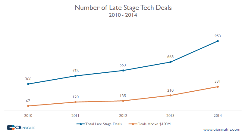 Total Late Stage Tech Deals