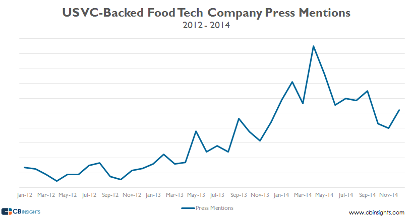 US VC backed food tech press mentions