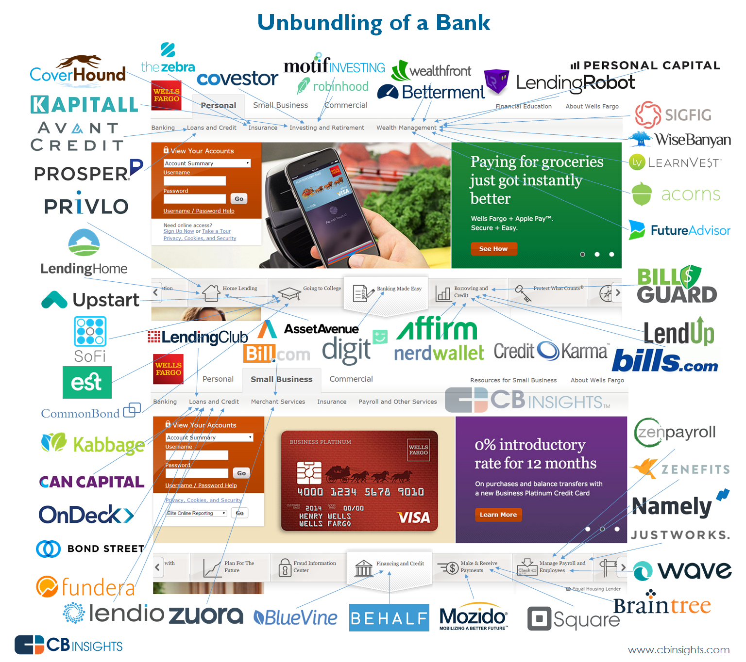 Unbundling of a bank V2