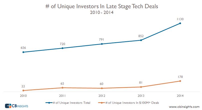 Unique Late Stage Investors