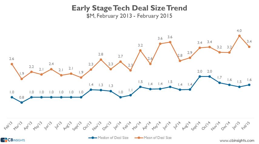 all earlystage tech 2015
