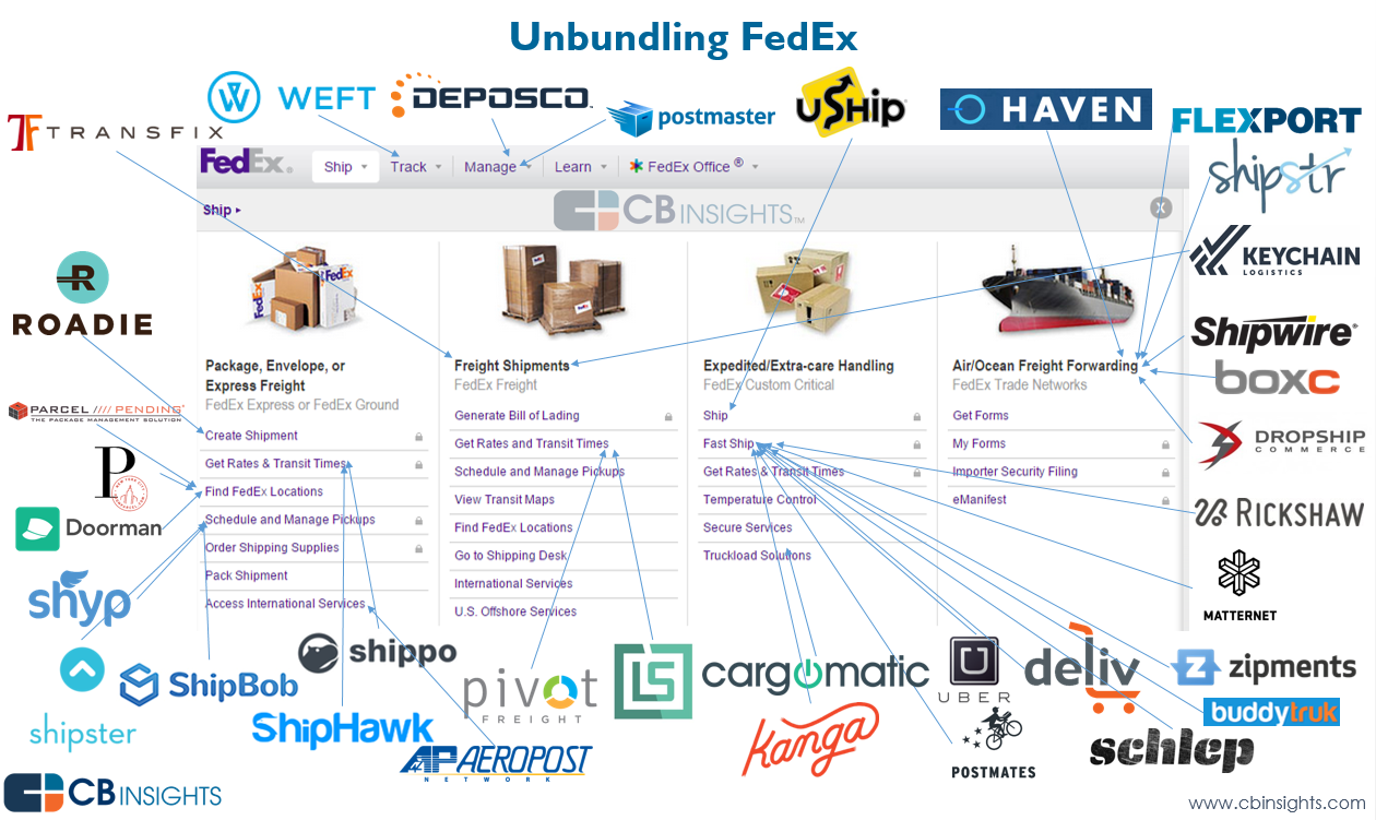 disaggregation of fedex viz v2