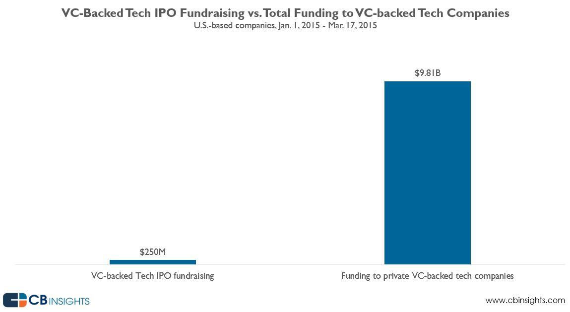 charts the massive gap between public and private tech fundraising